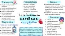 Insuficiência cardíaca congênita
