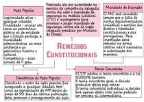 3 REMÉDIOS CONSTITUCIONAIS