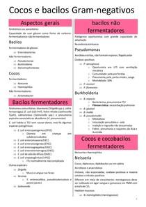 COCOS E BACILOS GRAM-NEGATIVOS