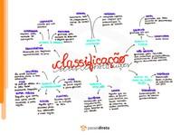 Classificações de Constituição - Mapa mental (parte 1)