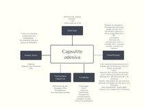 Capsulite adesiva - Mapa mental