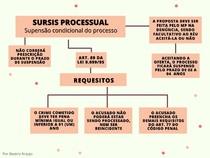 MAPA MENTAL - SURSIS PROCESSUAL (suspensão condicional do processo)