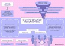 O grupo segundo Pichon-Riviere