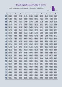 Tabela da Distribuição Normal