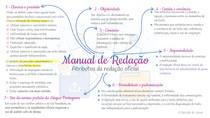 Redação Oficial - Atributos da redação oficial - Mapa Mental