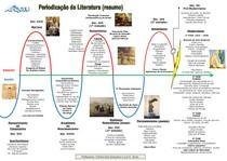 Linha do Tempo da Literatura