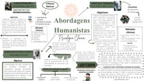 Mapa Mental humanista