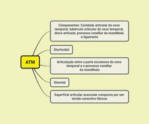 Mapa Mental ATM