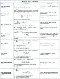 Resumo dos Testes de Convergência - Cálculo II