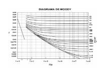 Diagrama moody hidrulica aplicada diagrama moody ccuart Image collections