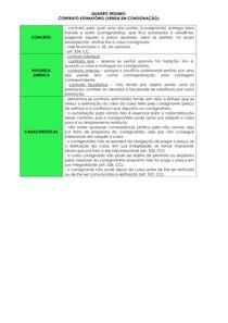 Esquemão de Direito Civil - Contrato estimatório - venda em consignação