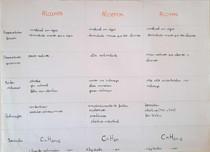 Quadro comparativo: Alcanos, alcenos e alcinos