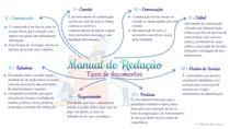 Redação Oficial - Tipos de Documentos II - Mapa Mental