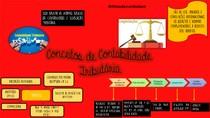 MAPAS MENTAIS - CONTABILIDADE TRIBUTARIA - ICMS
