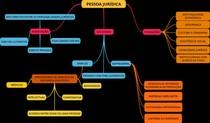 Mapa Mental - Pessoa Júridica, Associação , fUNDAÇÕES , ETC.