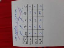 tabela de ângulos e graus