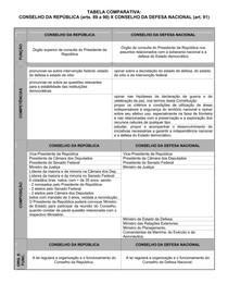 TABELA - CONSELHOS DA DEFESA E DA REPBLICA
