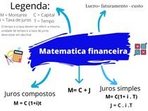Mapa Mental Matemática financeira