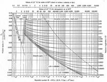 Diagrama de moody hidraulica hidrulica e hidrologia diagrama de moody hidraulica ccuart Image collections
