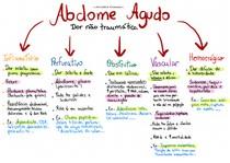 TIPOS DE ABDOME AGUDO - MAPA MENTAL