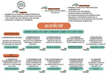 Mapa Mental - Glicólise