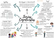 Teorias Cognitivistas - VYGOTSKY E PIAGET