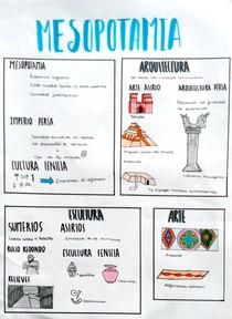Resumo - Mesopotâmia