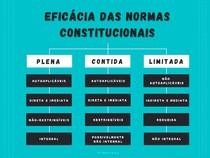 MAPA MENTAL - EFICÁCIA DAS NORMAS CONSTITUCIONAIS