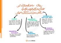 Derrotabilidade e interpretação das normas constitucionais - Mapa Mental