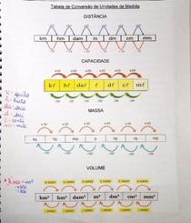 Tabela de conversão de unidades de medida