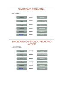 Principais sindromes neurológicas