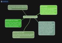 Processo de eletrização - mapa mental