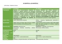 Sd nefrítica X nefrótica - tabela nefrologia