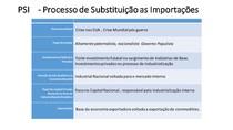 PSI      Processo de Substituição as Importações   CORREÇÃO