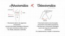Artrocinemática e Osteocinemática
