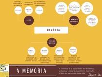 Mapa mental sobre a memória (fases e tipos de memória)