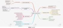 Mapa Mental - Hábitos e Estilo de Vida