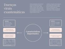 Resumo e Mapa mental de Doenças Exantemáticas: Sarampo, Rubéola, Caxumba e Varicela