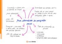 Meios alternativos de pacificação social - Mapa Mental