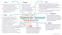 Redação Oficial - Tipos de Documentos I - Mapa Mental
