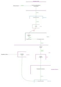 Regulação ocitocina pelo pré parto - MAPA MENTAL