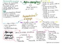 Mapa mental Infraestrutura e Energia - Fontes de Energias Renováveis