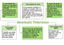 3 Imunidades Tributárias