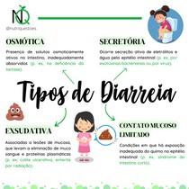 Tipos de Diarreia