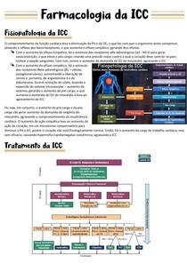 Farmacologia clínica da ICC