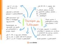 Princípio da publicidade - Mapa Mental