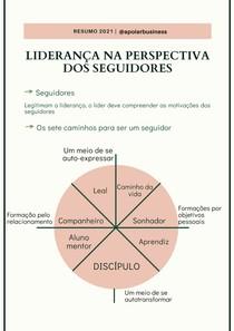 Resumo: Liderança na perspectiva dos seguidores para a liderança