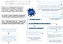 Prática Pedagógica - Mapa Mental sobre EJA