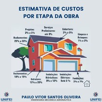ESTIMATIVA DE CUSTOS POR ETAPA DE OBRA