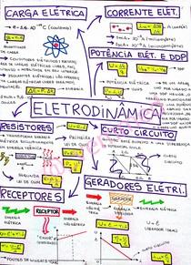 Mapa Mental: Física ENEM - Eletrodinâmica